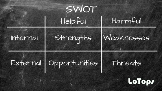 How To Use SWOT Analysis Correctly   LoTops Easy CRM