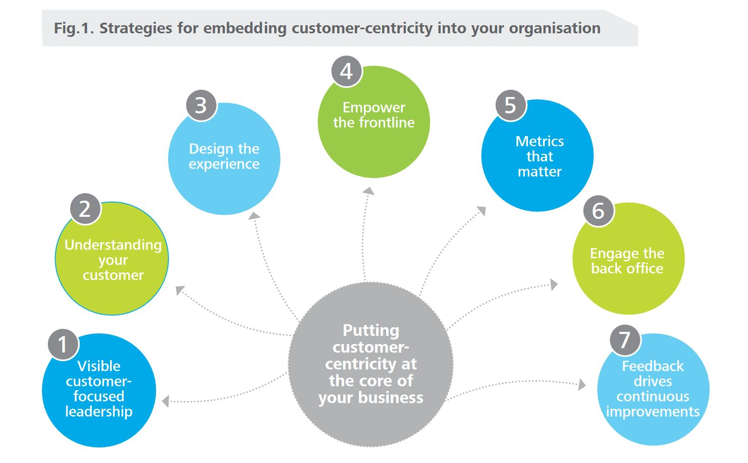 customer-centric processes