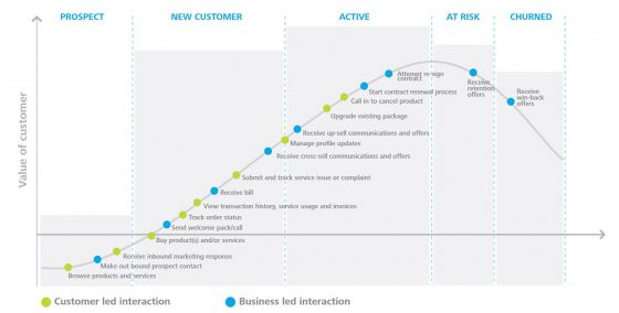 customer interactions and value