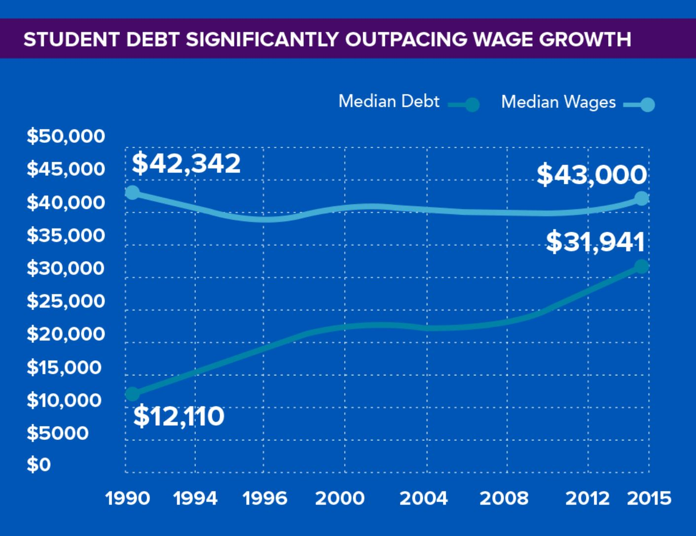 student loan debt wages