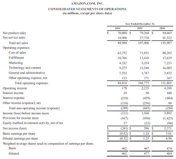 amazon income statement