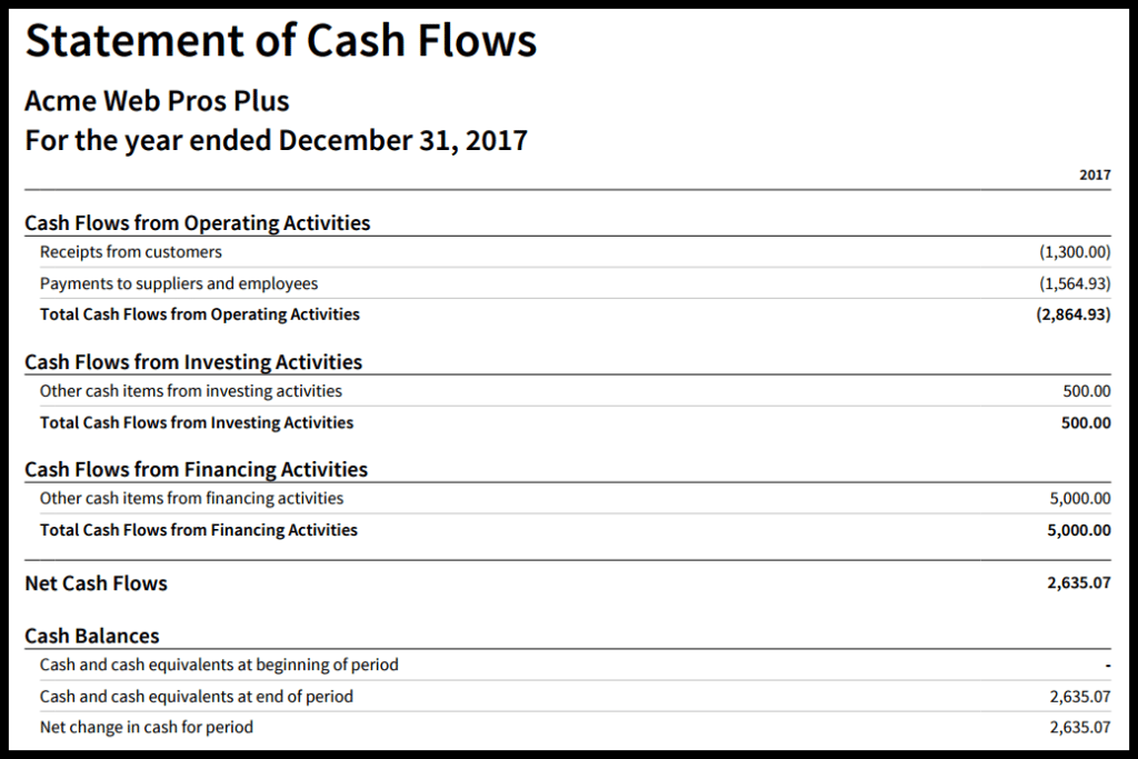 financial statement and cash flow analysis Cash flow statement is probably the most important financial statement cash flow statement provides information about cash generated in operating activities it also provides information about cash provided (or used) in a company's investing and financial activities.