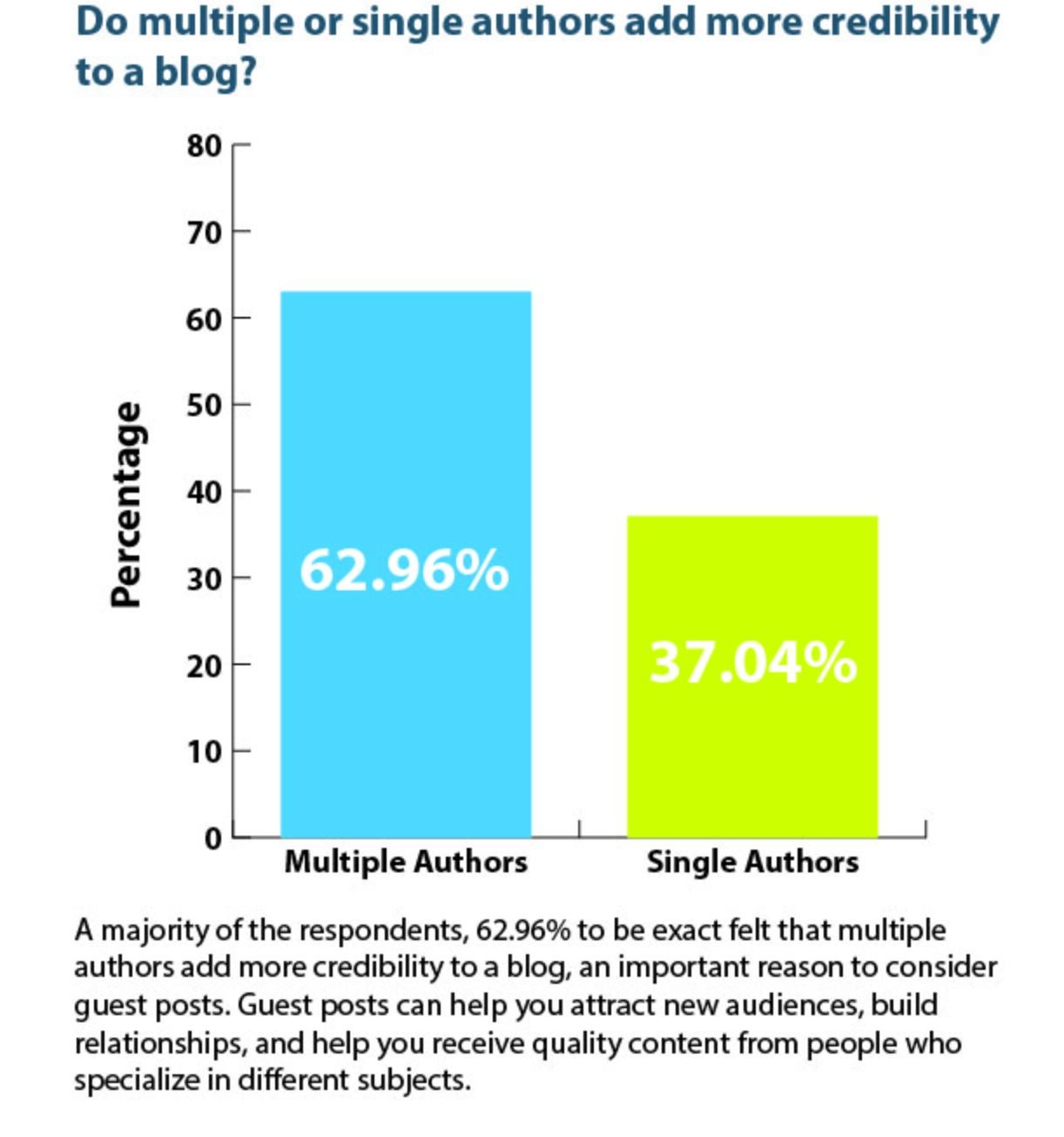 multiple authors blog