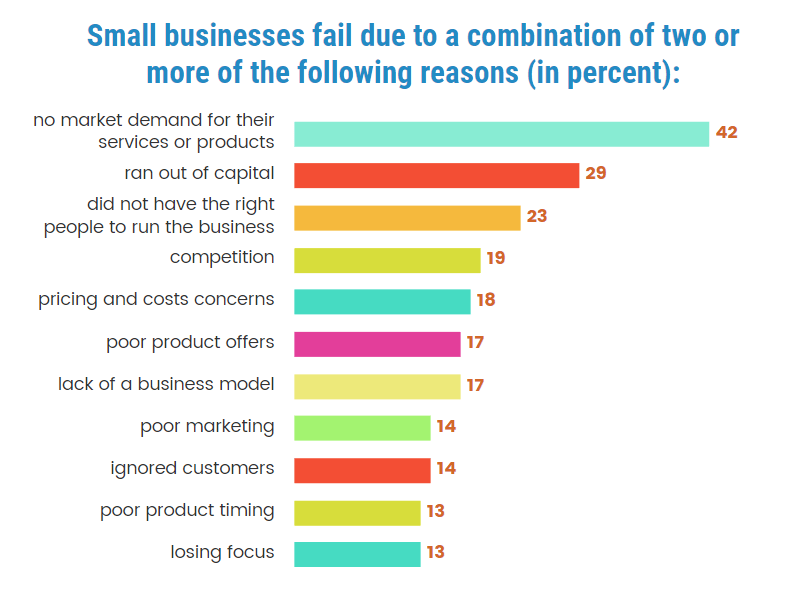 US Small Businesses 21