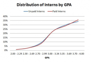 Guide to Hiring Interns 3