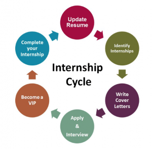 Guide to Hiring Interns 9