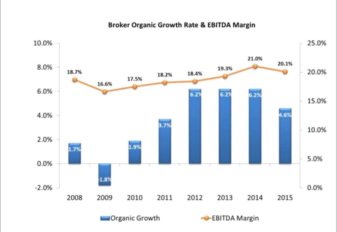 broker organic growth