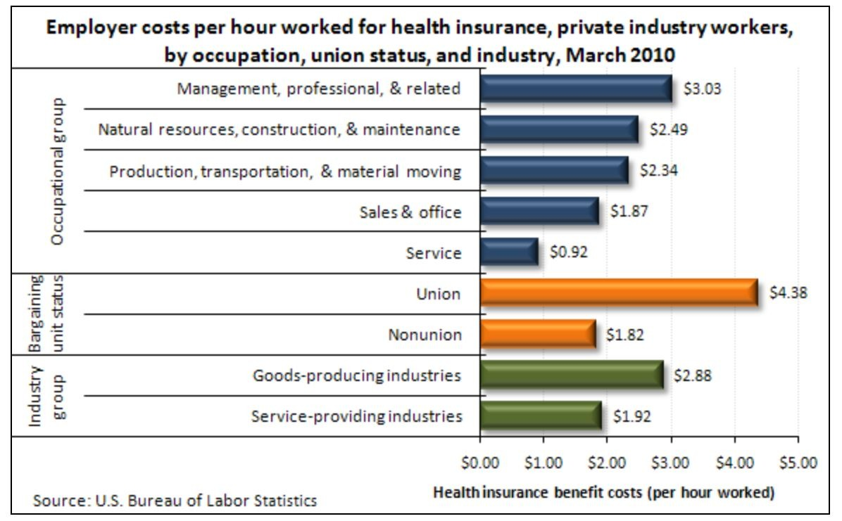 insurance employer costs