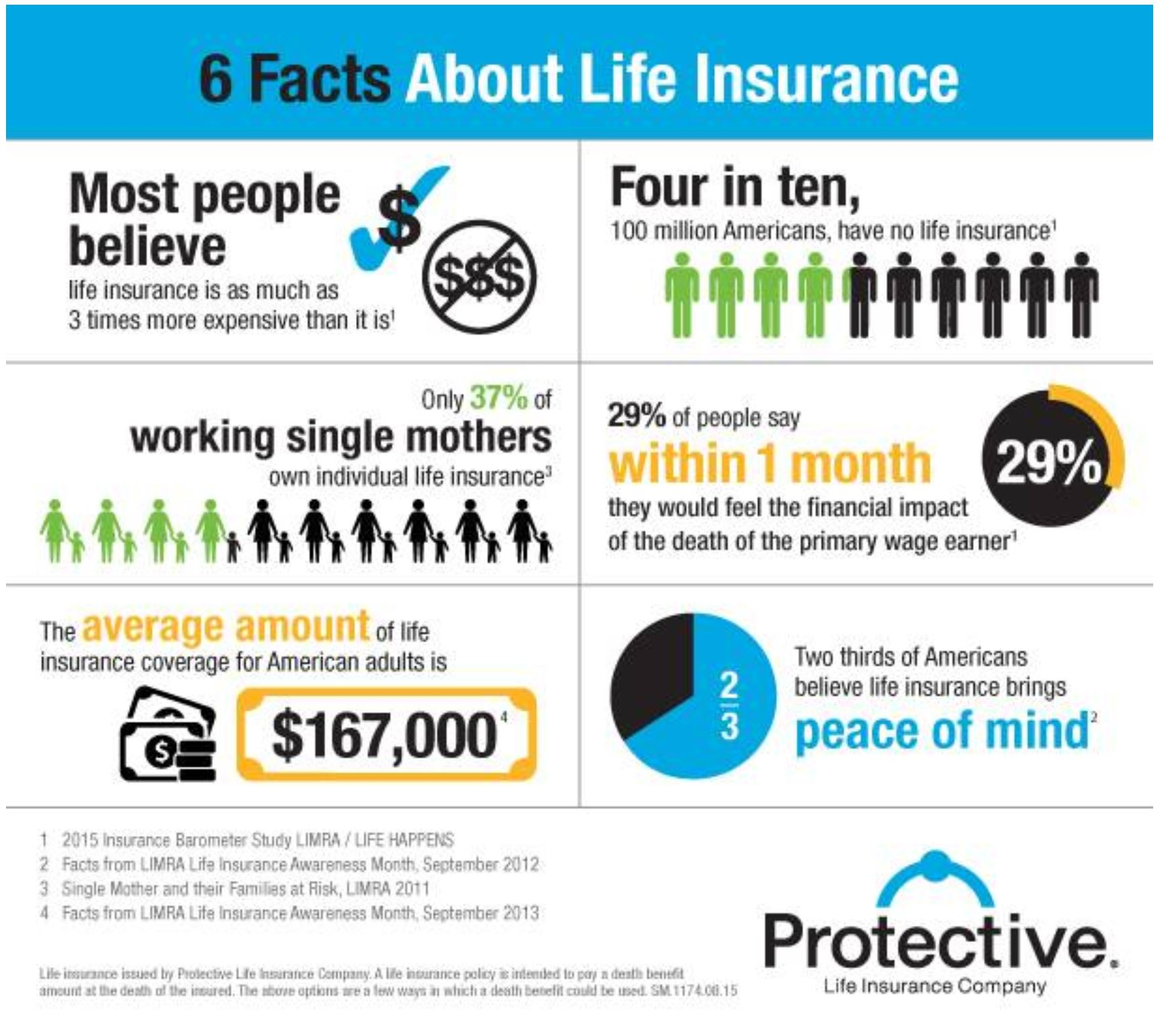 life insurance 6 facts