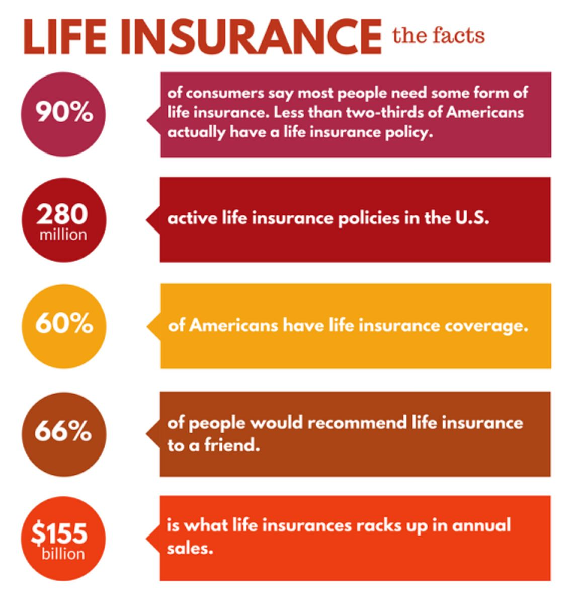 life insurance facts
