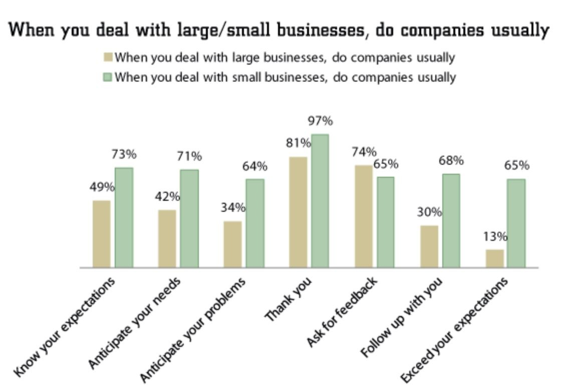 large small businesses