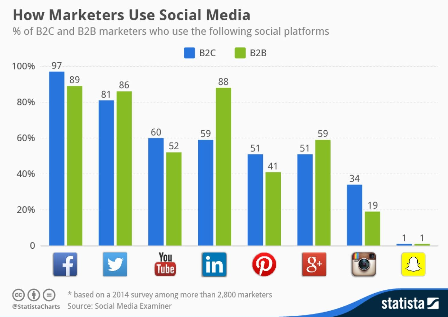 marketers social media