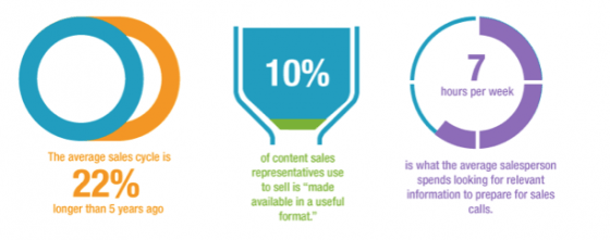 Sales Enablement Statistics 12