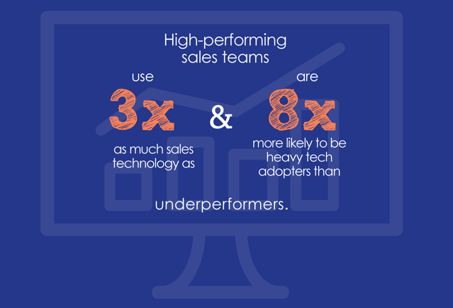 Sales Enablement Statistics 15