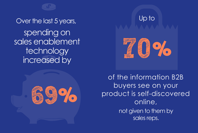 Sales Enablement Statistics 16