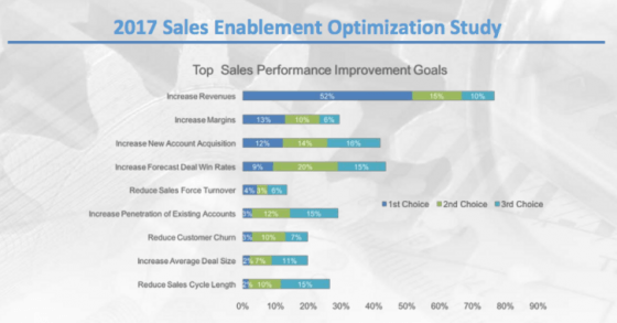 Sales Enablement Statistics 2