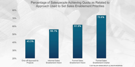 Sales Enablement Statistics 3