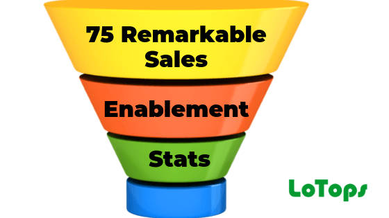 75 Remarkable Sales Enablement Stats